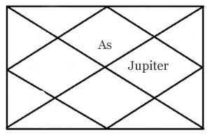 Jupiter in tenth house of horoscope
