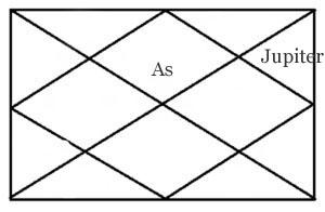Jupiter in eleventh house of horoscope