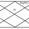Jupiter in twelfth house of horoscope