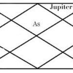 Jupiter in twelfth house of horoscope
