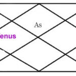 VENUS IN FOURTH HOUSE OF HOROSCOPE