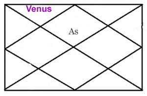 VENUS IN SECOND HOUSE OF HOROSCOPE