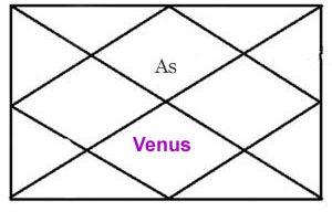 Venus In 7th House Vedic Astrology