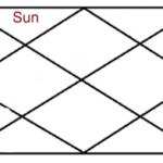 सूर्य के प्रभाव कुंडली के दूसरे भाव में
