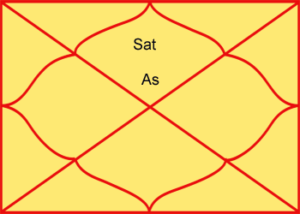 Saturn in first house of horoscope