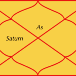 Saturn in fourth house of horoscope