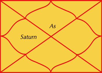 Saturn in fourth house of horoscope - results & effects