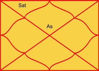 Saturn in second house of horoscope