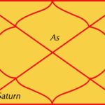Saturn in sixth house of horoscope