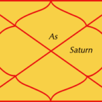 Saturn in tenth house of horoscope