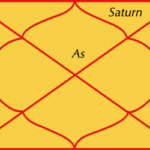 Saturn in twelfth house of horoscope