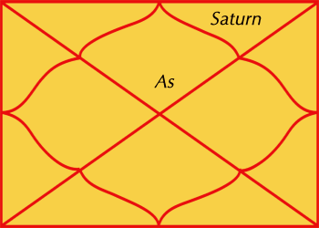 Saturn in Twelfth house of horoscope - results and effects