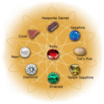 GEMSTONES ASTROLOGY