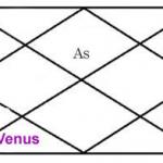 Venus in sixth house